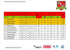 SFW West League Table - RD5 2015 - jpeg